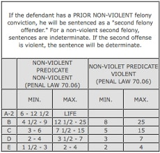Sentencing Chart New York. Federal Sentencing Guidelines Chart